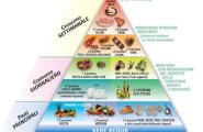 piramide-alimentare-